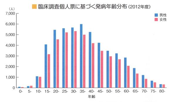 患者数年代別推移グラフ