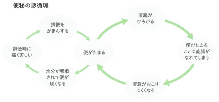 便秘の悪循環